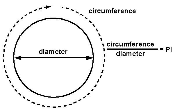 Resultado de imagen para diameter pi 3.14